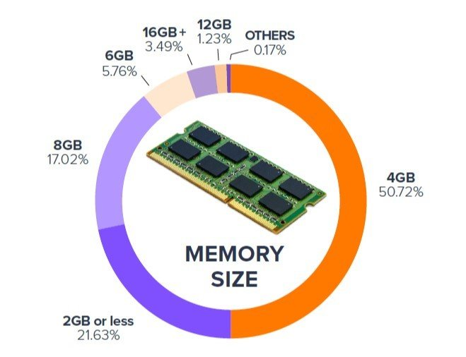 memory-size
